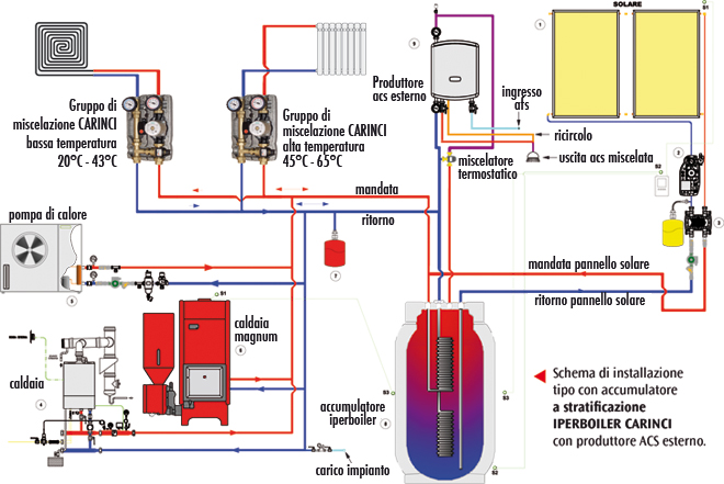 Pannello Solare Con Pompa Di Calore : Carinci group